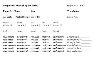 Subjunctive Mood (Regular Verbs)			 (Pages 345 – 346) Pluperfect Tense	Rule			Translation