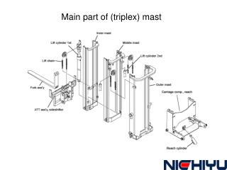 Main part of (triplex) mast