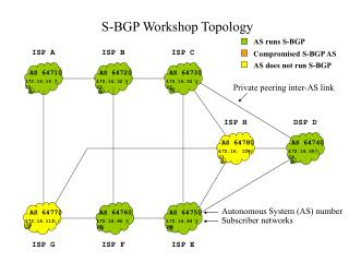 S-BGP Workshop Topology