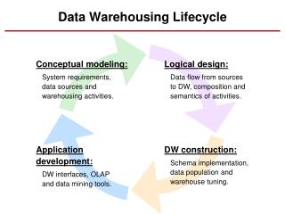 Data Warehousing Lifecycle
