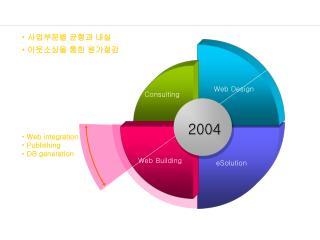 2004  중점 사업 분야