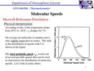 Maxwell-Boltzmann Distribution Physical interpretation