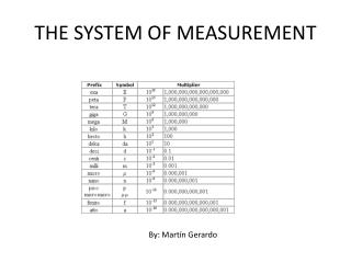 THE SYSTEM OF MEASUREMENT
