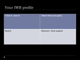 Your IWB profile