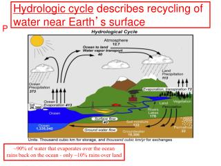 Hydrologic cycle  describes recycling of water near Earth ' s surface