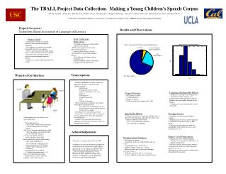 The TBALL Project Data Collection:  Making a Young Children's Speech Corpus