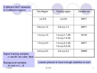 Signal training samples:       z->ee,W->ev/+jets, ttbar Background samples:       Jn.root n=1,..,8