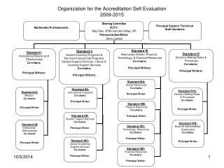 Organization for the Accreditation Self Evaluation 2009-2015