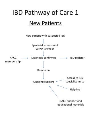 IBD Pathway of Care 1