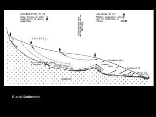 Glacial Sediments