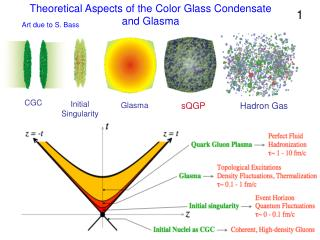 Theoretical Aspects of the Color Glass Condensate and Glasma