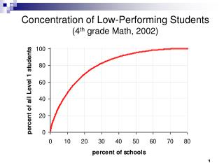Concentration of Low-Performing Students  (4 th  grade Math, 2002)