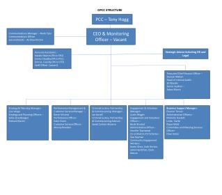 OPCC STRUCTURE