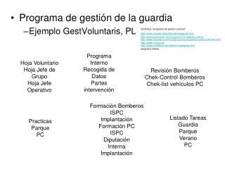 Programa de gestión de la guardia Ejemplo GestVoluntaris, PL