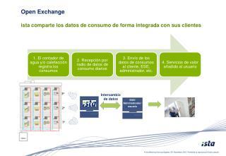 Open Exchange ista comparte los datos de consumo de forma integrada con sus clientes
