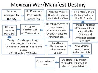 Mexican War/Manifest Destiny