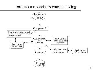 Arquitectures dels sistemes de diàleg