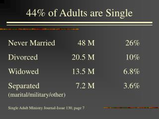 HOW MANY SINGLE ADULTS ARE IN YOUR CHURCH all ages