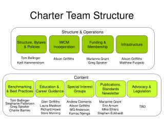 Charter Team Structure