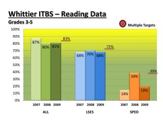 Whittier ITBS – Reading Data Grades 3-5