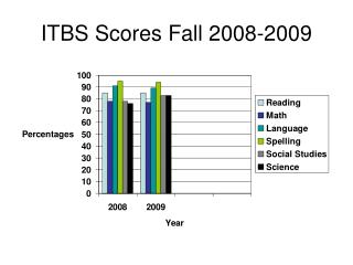 ITBS Scores Fall 2008-2009