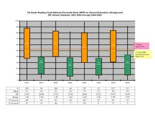 7 th  Grade ITBS National Percentile Rank (50%)