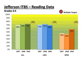 Jefferson ITBS – Reading Data Grades 3-5