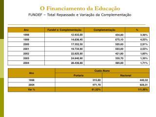 O Financiamento da Educação