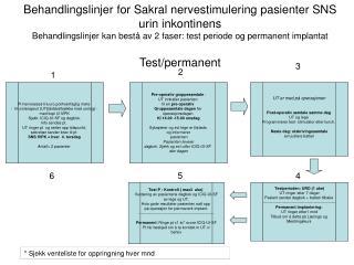 Pt henviseses fra uro.pol/tverrfaglig møte  -  til uroterapeut (UT)(dobbeltsjekke med urolog) -
