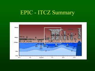 EPIC - ITCZ Summary