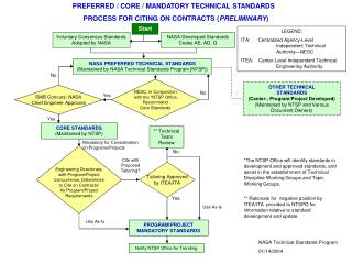 PREFERRED / CORE / MANDATORY TECHNICAL STANDARDS PROCESS FOR CITING ON CONTRACTS ( PRELIMINARY )