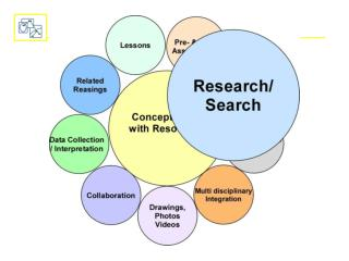Concept maps for Research