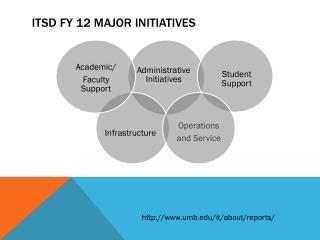 ITSD FY 12 Major Initiatives