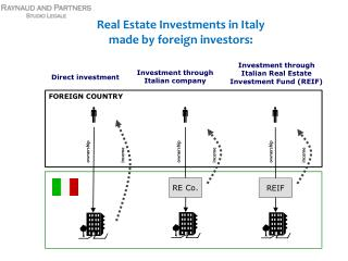 Real Estate Investments in Italy made by foreign investors: