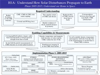 H1A:  Understand How Solar Disturbances Propagate to Earth