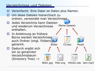 Verzeichnisse und Dateien