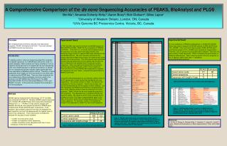 A Comprehensive Comparison of the  de novo  Sequencing Accuracies of PEAKS, BioAnalyst and PLGS