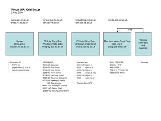 Virtual AIAI Grid Setup 2-Feb-2009