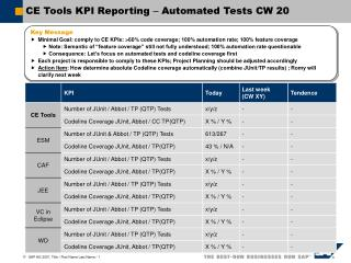 CE Tools KPI Reporting  –  Automated Tests CW 20
