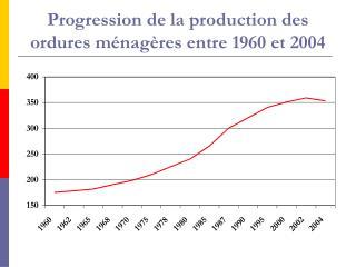 Progression de la production des ordures ménagères entre 1960 et 2004