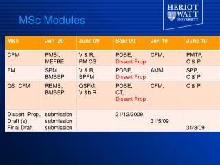 MSc Modules