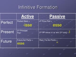 Infinitive Formation