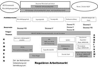 Dezernat Wirtschaft und Arbeit Referat für Arbeitsmarktpolitik