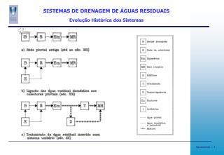 SISTEMAS DE DRENAGEM DE ÁGUAS RESIDUAIS Evolução Histórica dos Sistemas