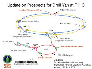 Update on Prospects for Drell Yan at RHIC