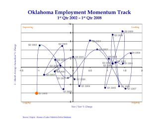 Oklahoma Employment Momentum Track 1st Qtr 2002   1st Qtr 2008