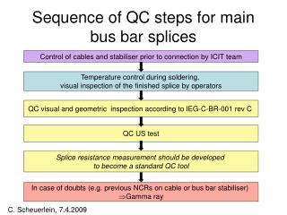 Sequence of QC steps for main bus bar splices