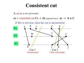 Consistent cut