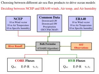 Choosing between different air-sea flux products to drive ocean models