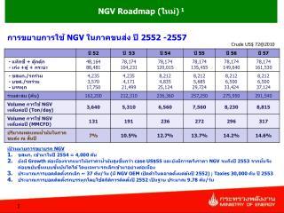 เป้าหมายการขยายรถ  NGV ขสมก. เข้ามาในปี 2554  =  4 ,000  คัน